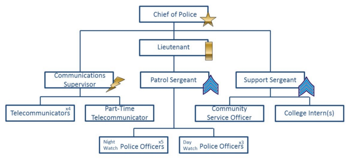 2014 department organization flow chart.JPG